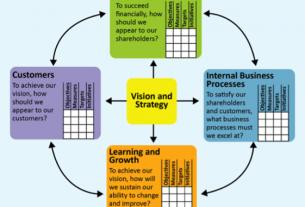 Balanced Scorecard Design & Implementation Workshop